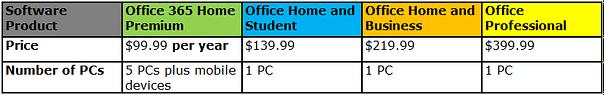 Microsoft Office Comparison Chart