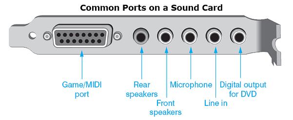 Sound Card Ports