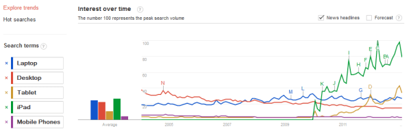 computer hardware trends 01.27.2013
