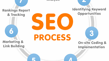 What Is Search Engine Optimization? 1